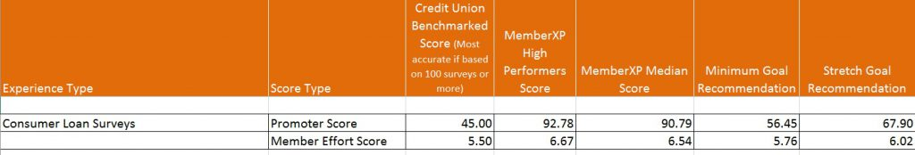Benchmarked Score Example
